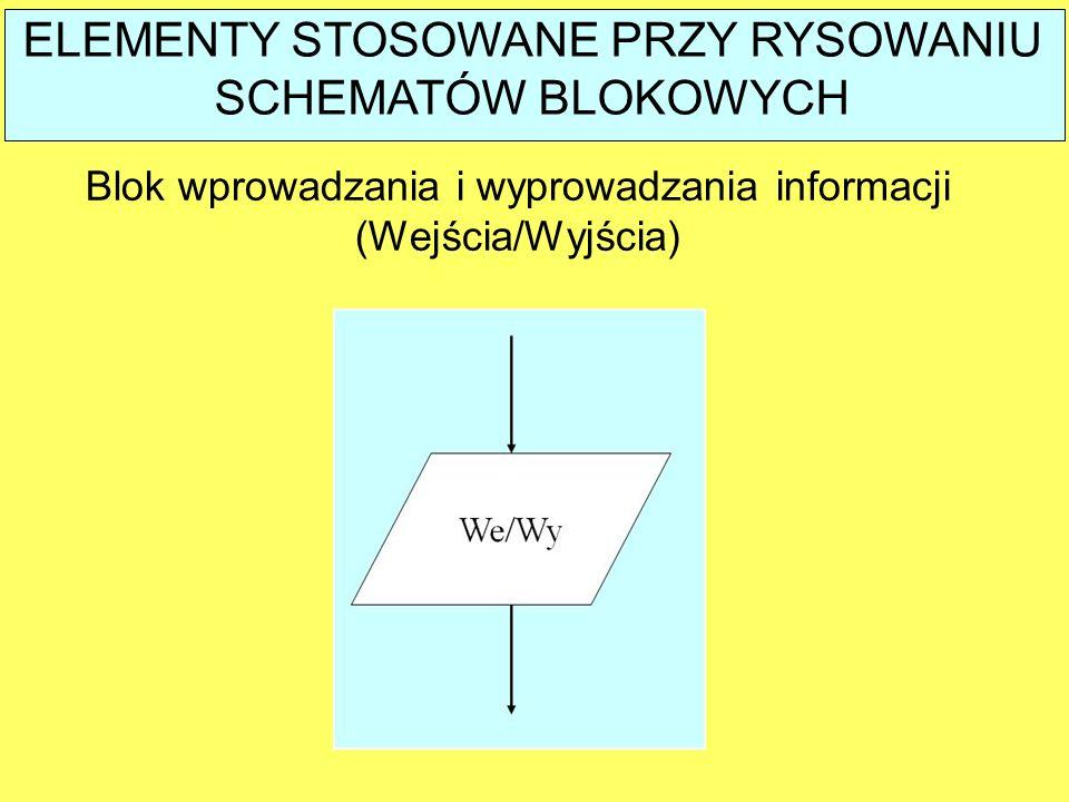 Blok wprowadzania i wyprowadzania informacji (Wejścia/Wyjścia) ELEMENTY STOSOWANE PRZY RYSOWANIU SCHEMATÓW BLOKOWYCH