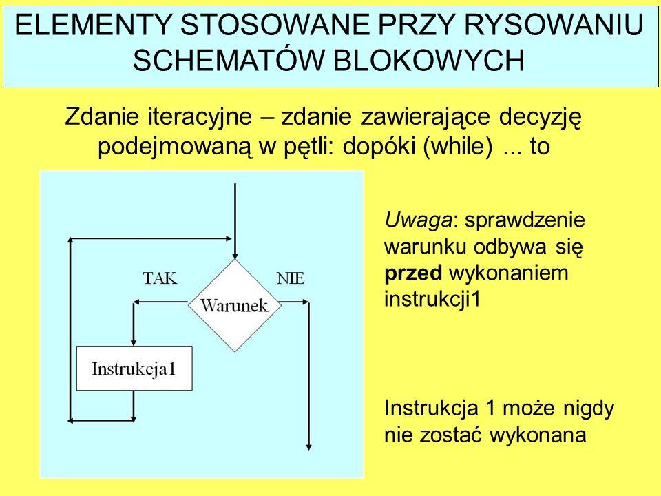 ELEMENTY STOSOWANE PRZY RYSOWANIU SCHEMATÓW BLOKOWYCH Zdanie iteracyjne – zdanie zawierające decyzję podejmowaną w pętli: dopóki (while)... to Instruk
