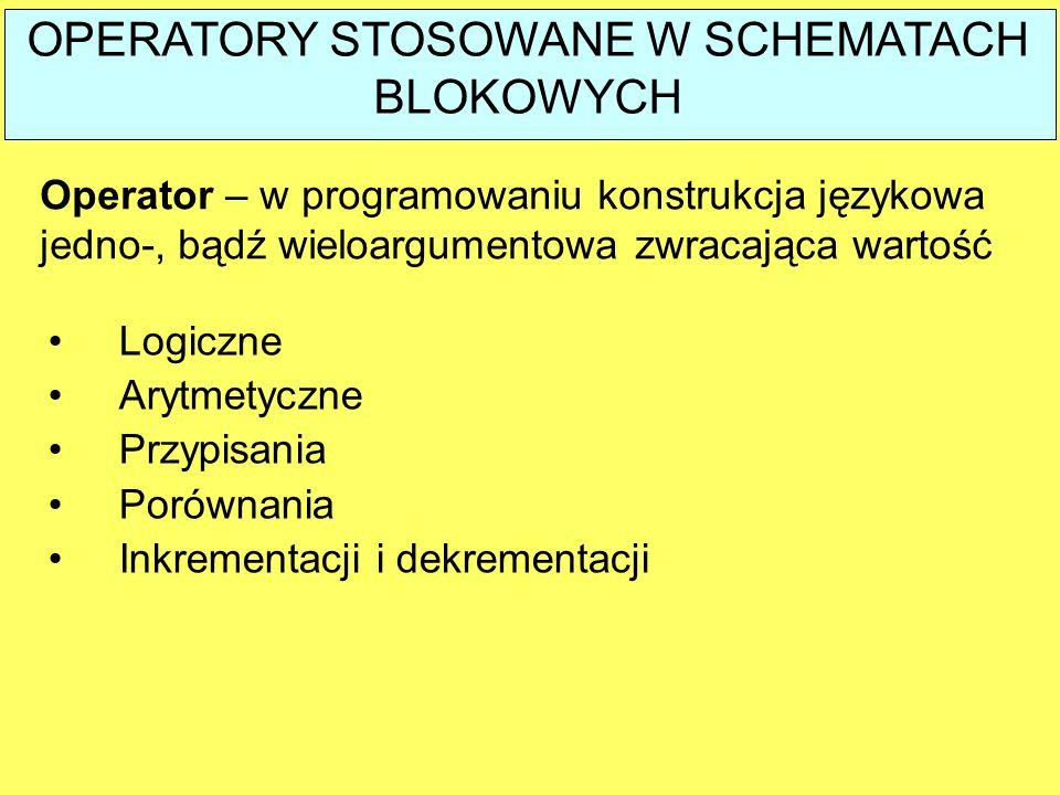 OPERATORY STOSOWANE W SCHEMATACH BLOKOWYCH Operator – w programowaniu konstrukcja językowa jedno-, bądź wieloargumentowa zwracająca wartość Logiczne A