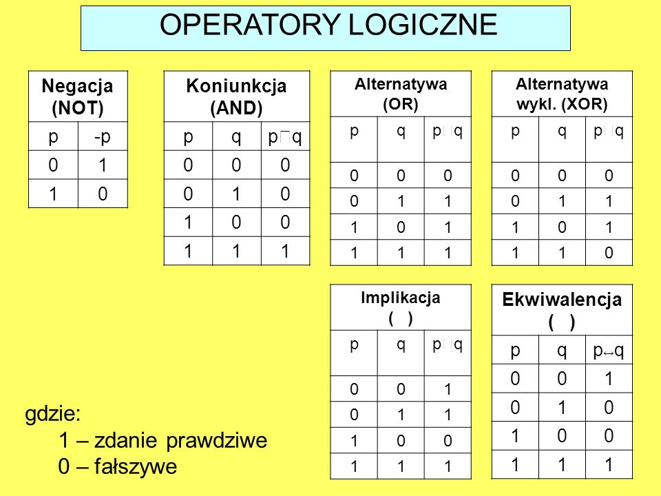 OPERATORY LOGICZNE gdzie: 1 – zdanie prawdziwe 0 – fałszywe Negacja (NOT) p-p 01 10 Koniunkcja (AND) pqpqpq 000 010 100 111 Alternatywa (OR) pqpqp