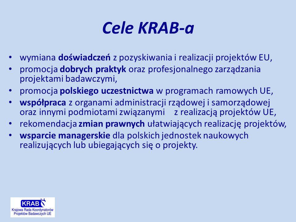 Cele KRAB-a wymiana doświadczeń z pozyskiwania i realizacji projektów EU, promocja dobrych praktyk oraz profesjonalnego zarządzania projektami badawczymi, promocja polskiego uczestnictwa w programach ramowych UE, współpraca z organami administracji rządowej i samorządowej oraz innymi podmiotami związanymi z realizacją projektów UE, rekomendacja zmian prawnych ułatwiających realizację projektów, wsparcie managerskie dla polskich jednostek naukowych realizujących lub ubiegających się o projekty.