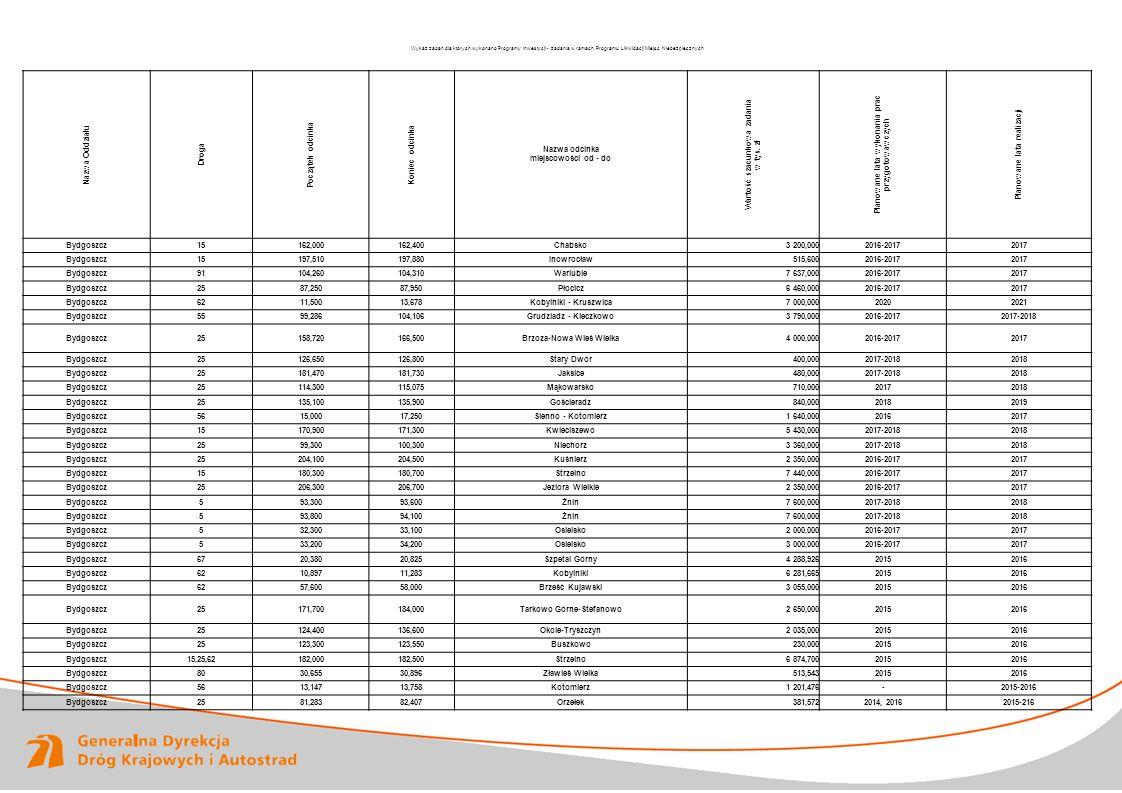 www.gddkia.gov.pl RAPORT ROCZNY 2011 Wykaz zadań dla których wykonano Programy Inwestycji - zadania w ramach Programu Likwidacji Miejsc Niebezpiecznyc