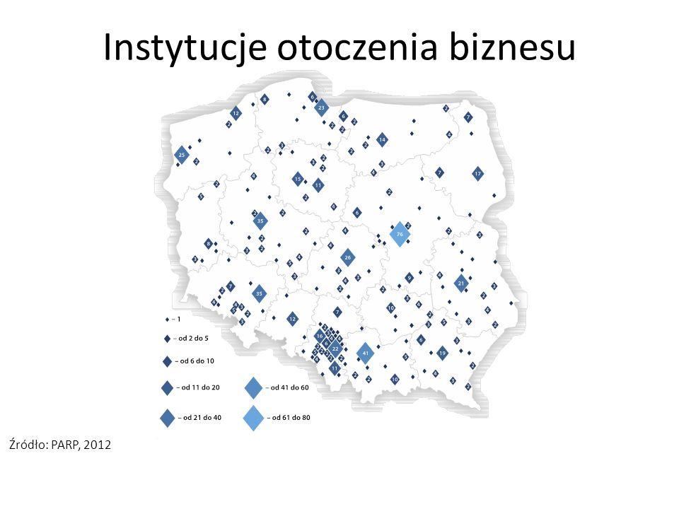 Instytucje otoczenia biznesu Źródło: PARP, 2012