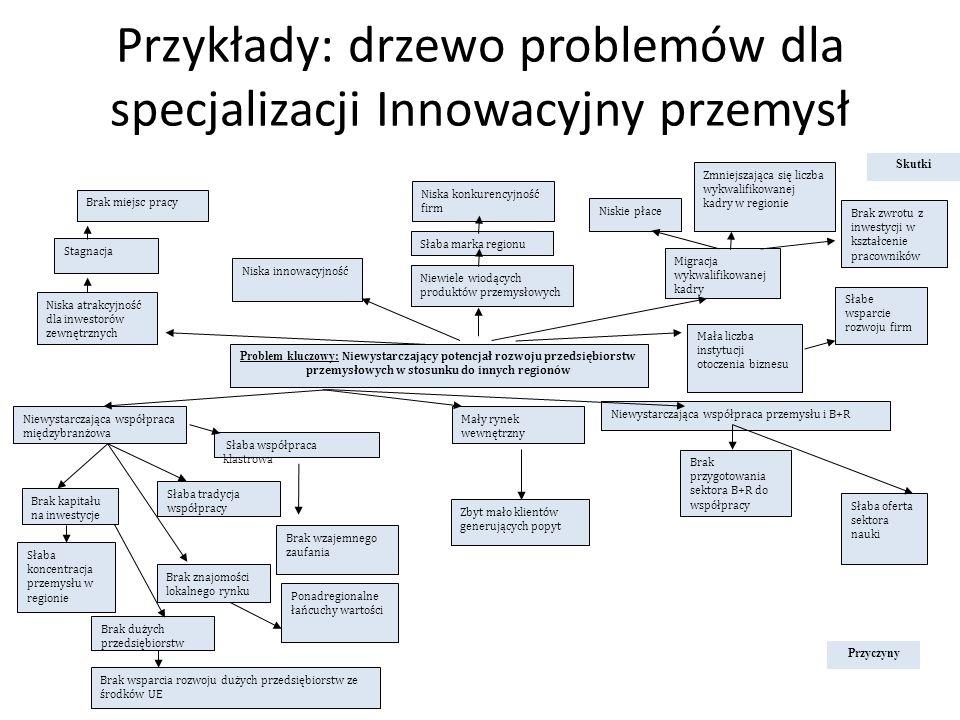 Przykłady: drzewo problemów dla specjalizacji Innowacyjny przemysł Brak znajomości lokalnego rynku Problem kluczowy: Niewystarczający potencjał rozwoj