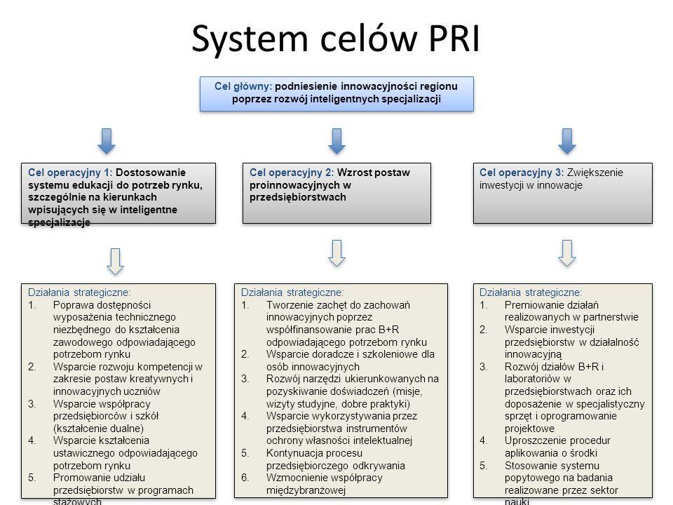 System celów PRI Cel główny: podniesienie innowacyjności regionu poprzez rozwój inteligentnych specjalizacji Cel operacyjny 1: Dostosowanie systemu ed