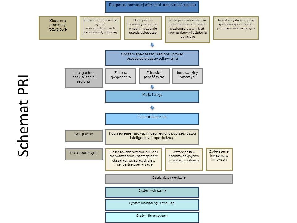 Schemat PRI System wdrażania System monitoringu i ewaluacji Cel główny Cele operacyjne Działania strategiczne Podniesienie inno w acyjności regionu po