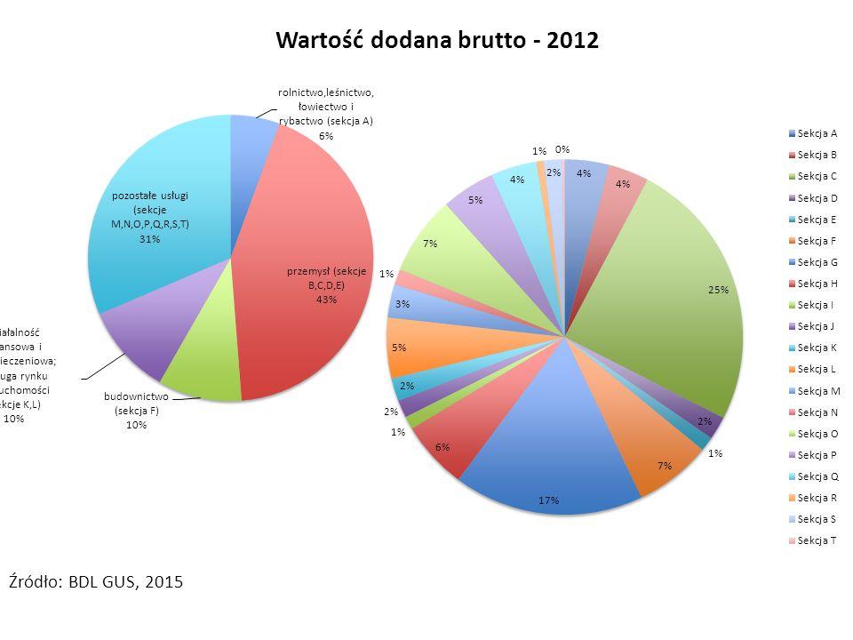 Wartość dodana brutto - 2012 Źródło: BDL GUS, 2015