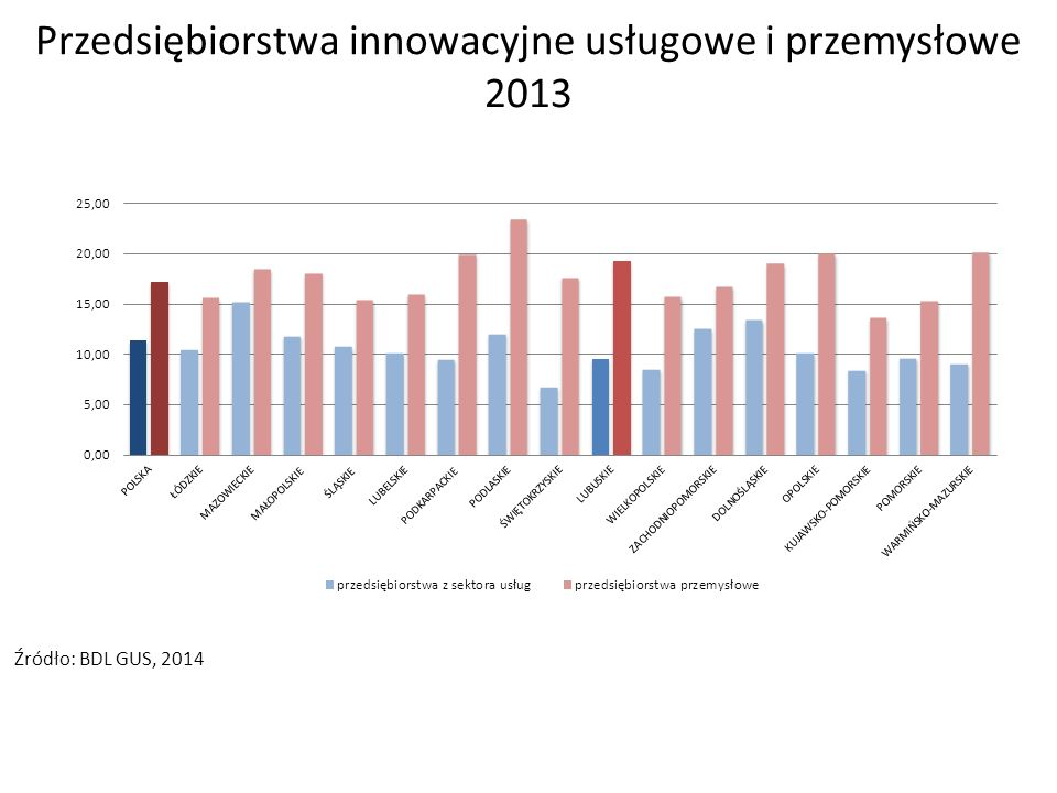 Przedsiębiorstwa innowacyjne usługowe i przemysłowe 2013 Źródło: BDL GUS, 2014