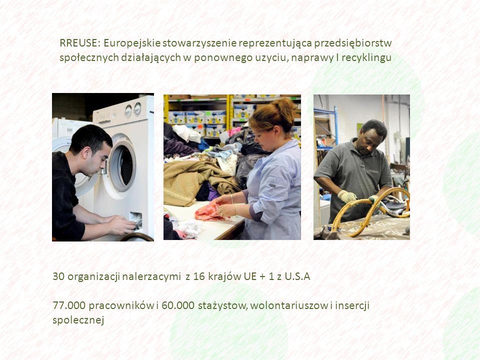 RREUSE: Europejskie stowarzyszenie reprezentująca przedsiębiorstw społecznych działających w ponownego uzyciu, naprawy I recyklingu 30 organizacji nalerzacymi z 16 krajów UE + 1 z U.S.A 77.000 pracowników i 60.000 stażystow, wolontariuszow i insercji spolecznej