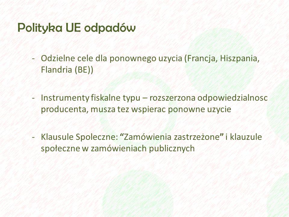 Polityka UE odpadów -Odzielne cele dla ponownego uzycia (Francja, Hiszpania, Flandria (BE)) -Instrumenty fiskalne typu – rozszerzona odpowiedzialnosc producenta, musza tez wspierac ponowne uzycie -Klausule Spoleczne: Zamówienia zastrzeżone i klauzule społeczne w zamówieniach publicznych