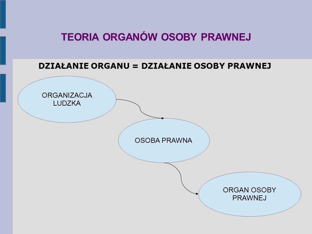TEORIA ORGANÓW OSOBY PRAWNEJ ORGANIZACJA LUDZKA ORGAN OSOBY PRAWNEJ OSOBA PRAWNA DZIAŁANIE ORGANU = DZIAŁANIE OSOBY PRAWNEJ