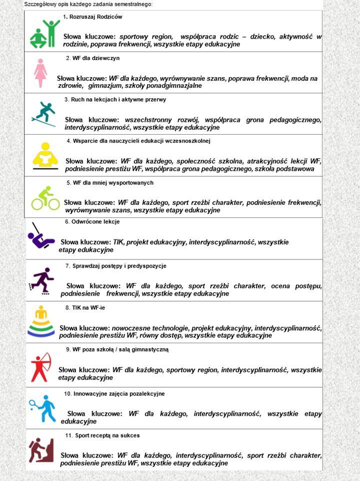 """Realizacja ścieżki turystyczno - regionalnej W ramach działań w zakresie realizacji ścieżki turystyczno - regionalnej przygotowaliśmy dla uczniów naszej szkoły następujące propozycje: 1)Zorganizowanie rajdu rowerowego w ramach 3dni3kraje3wędrówki ( kwiecień 2016) 2)Rajd rowerowy w ramach akcji Polska na rowery (czerwiec 2016) 3)Przeprowadzenie konkursu wiedzy """"Znajomość zabytków w naszym regionie (maj 2016)."""