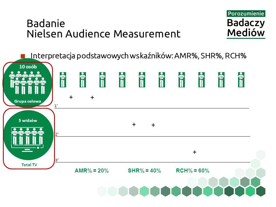 ■ Interpretacja podstawowych wskaźników: AMR%, SHR%, RCH% Badanie Nielsen Audience Measurement Total TV AMR% = 20%SHR% = 40%RCH% = 60% 5 widzów 10 osób 1' 2' 3' Grupa celowa + + + + +