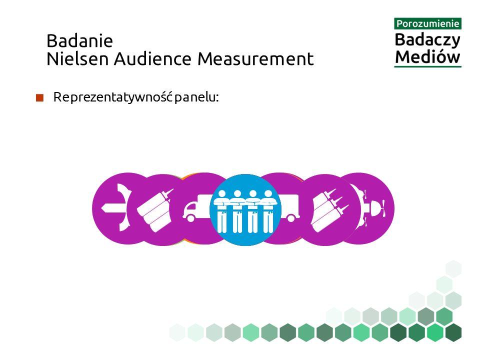 ■ Reprezentatywność panelu: Badanie Nielsen Audience Measurement