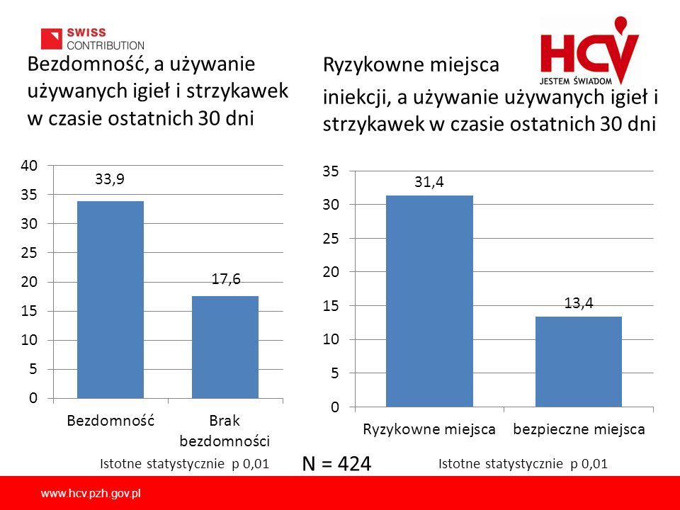 www.hcv.pzh.gov.pl Bezdomność, a używanie używanych igieł i strzykawek w czasie ostatnich 30 dni Ryzykowne miejsca iniekcji, a używanie używanych igie