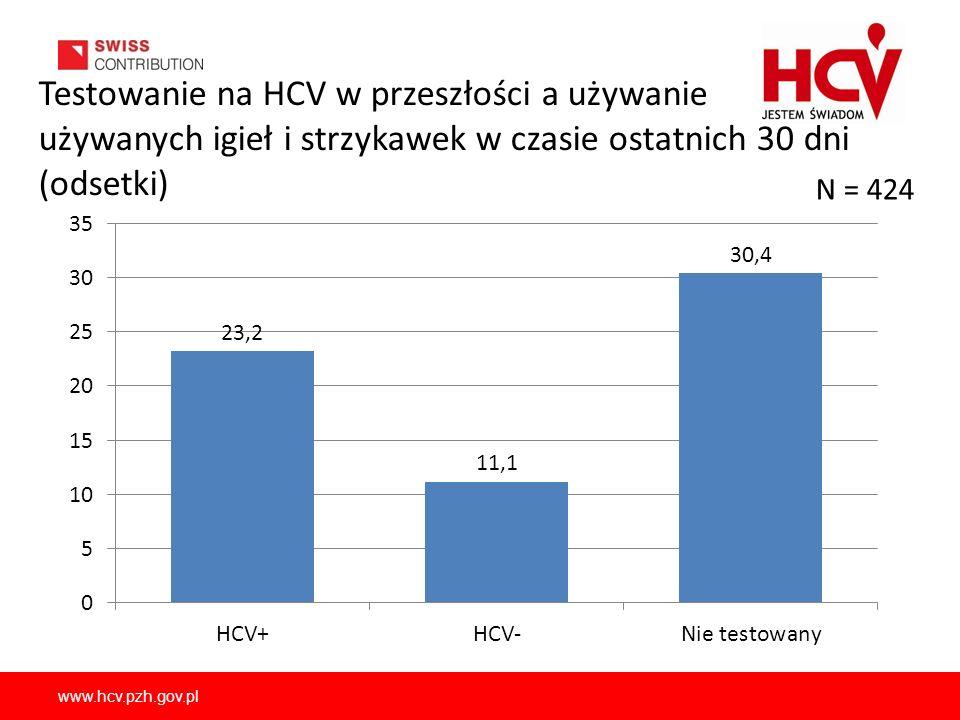 www.hcv.pzh.gov.pl Testowanie na HCV w przeszłości a używanie używanych igieł i strzykawek w czasie ostatnich 30 dni (odsetki) N = 424
