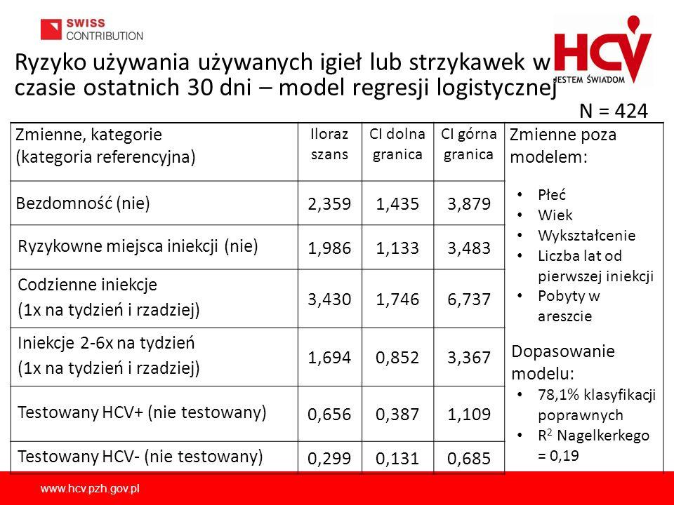 www.hcv.pzh.gov.pl Ryzyko używania używanych igieł lub strzykawek w czasie ostatnich 30 dni – model regresji logistycznej Zmienne, kategorie (kategoria referencyjna) Iloraz szans CI dolna granica CI górna granica Zmienne poza modelem: Bezdomność (nie) 2,3591,4353,879 Płeć Wiek Wykształcenie Liczba lat od pierwszej iniekcji Pobyty w areszcie Dopasowanie modelu: 78,1% klasyfikacji poprawnych R 2 Nagelkerkego = 0,19 Ryzykowne miejsca iniekcji (nie) 1,9861,1333,483 Codzienne iniekcje (1x na tydzień i rzadziej) 3,4301,7466,737 Iniekcje 2-6x na tydzień (1x na tydzień i rzadziej) 1,6940,8523,367 Testowany HCV+ (nie testowany) 0,6560,3871,109 Testowany HCV- (nie testowany) 0,2990,1310,685 N = 424