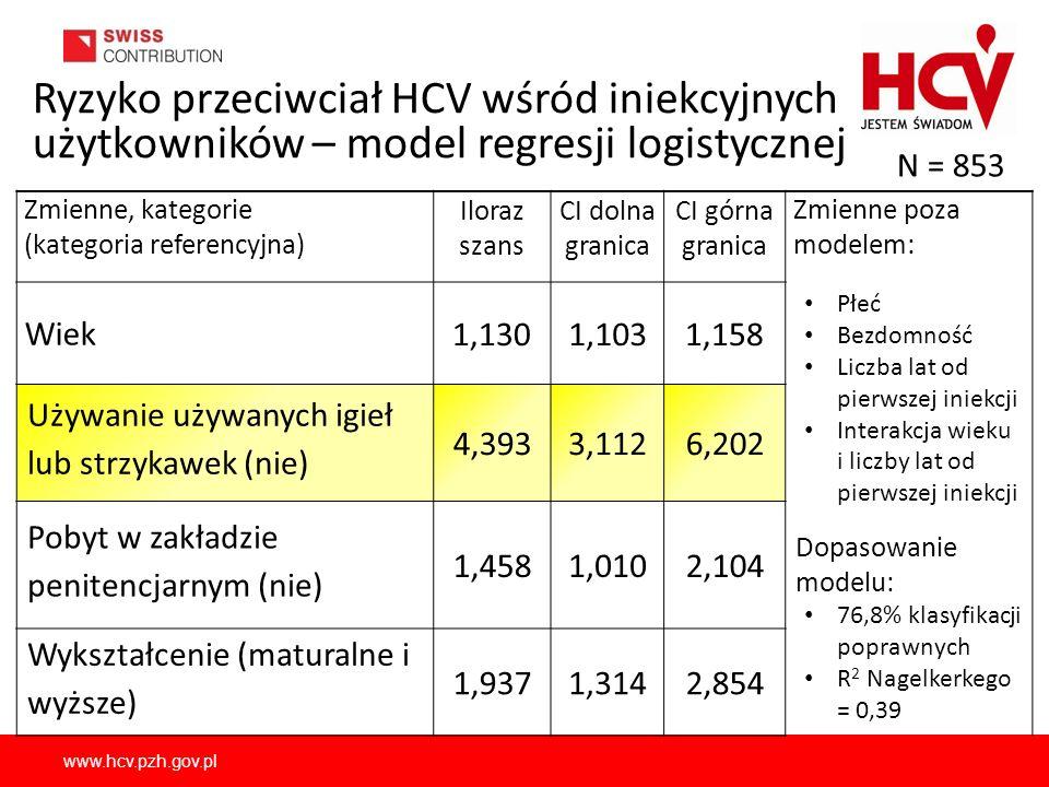 www.hcv.pzh.gov.pl Ryzyko przeciwciał HCV wśród iniekcyjnych użytkowników – model regresji logistycznej Zmienne, kategorie (kategoria referencyjna) Il