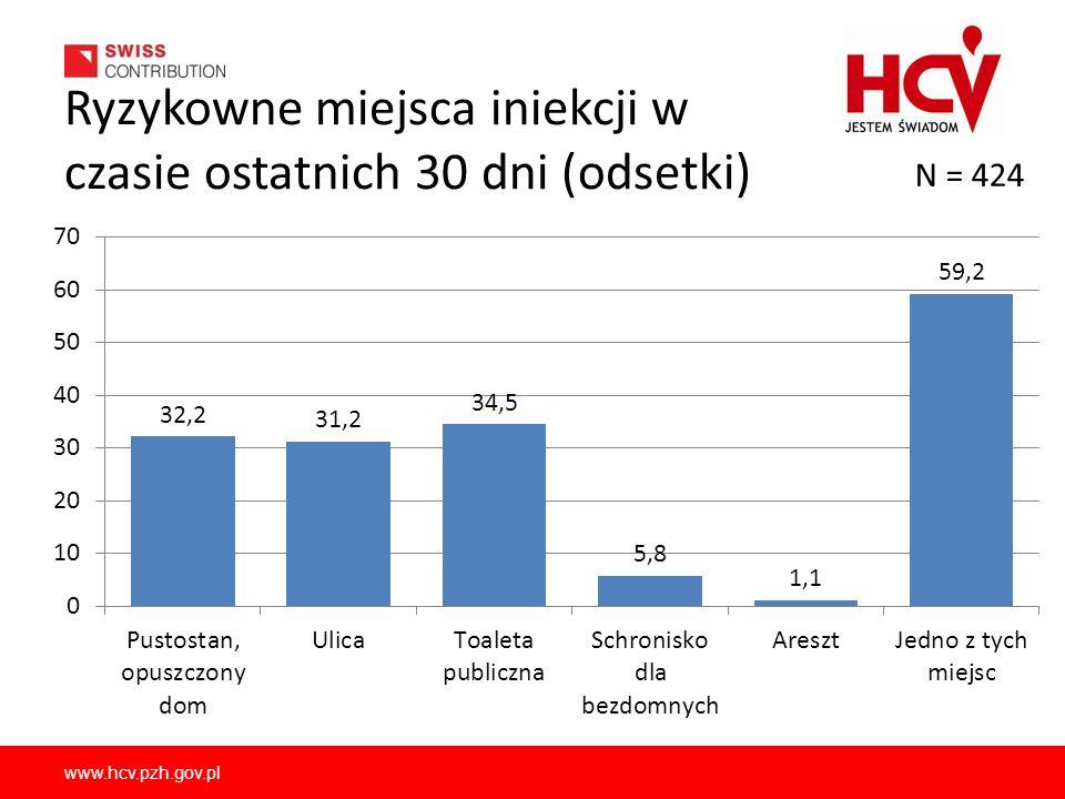 www.hcv.pzh.gov.pl Bezdomność, a używanie używanych igieł i strzykawek w czasie ostatnich 30 dni Ryzykowne miejsca iniekcji, a używanie używanych igieł i strzykawek w czasie ostatnich 30 dni Istotne statystycznie p 0,01 N = 424