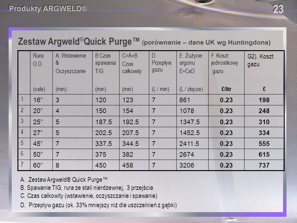 Zestaw Argweld ® Quick Purge™ ( porównanie – dane UK wg Huntingdona) Rura O.D. A. Wstawienie & Oczyszczanie B Czas spawania TIG C=A+B Czas całkowity D