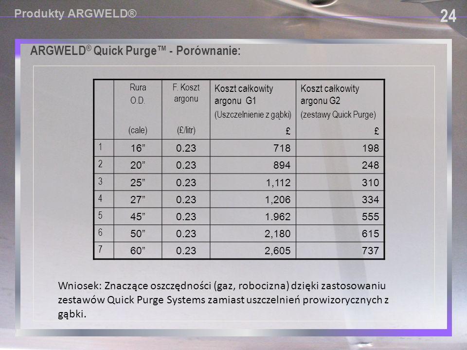 ARGWELD ® Quick Purge™ - Porównanie: 24 Produkty ARGWELD® Rura O.D. F. Koszt argonu Koszt całkowity argonu G1 (Uszczelnienie z gąbki) Koszt całkowity