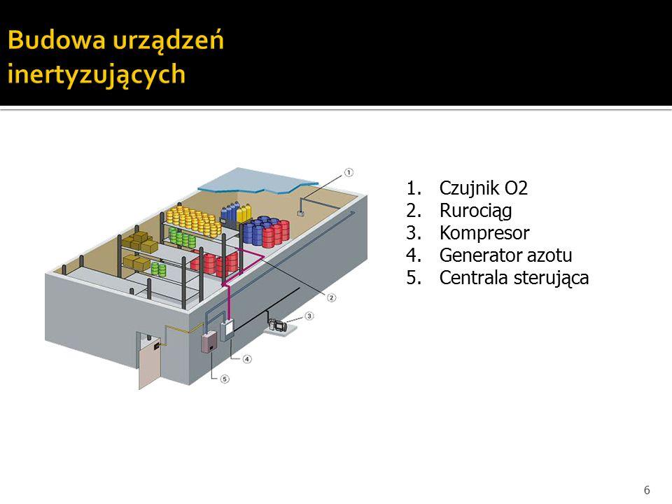 6 1.Czujnik O2 2.Rurociąg 3.Kompresor 4.Generator azotu 5.Centrala sterująca