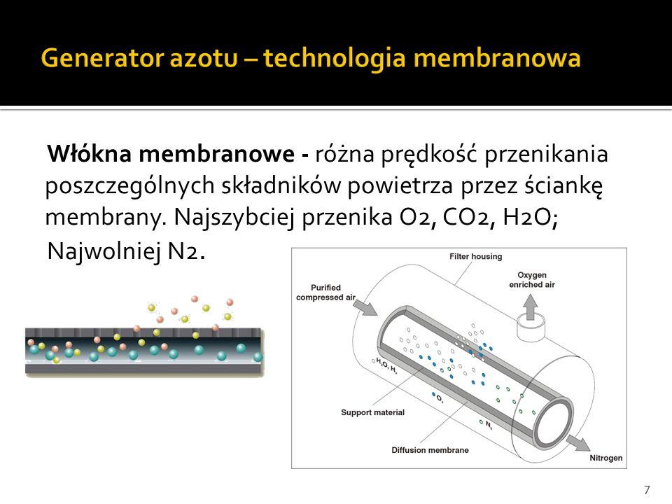 Włókna membranowe - różna prędkość przenikania poszczególnych składników powietrza przez ściankę membrany. Najszybciej przenika O2, CO2, H2O; Najwolni