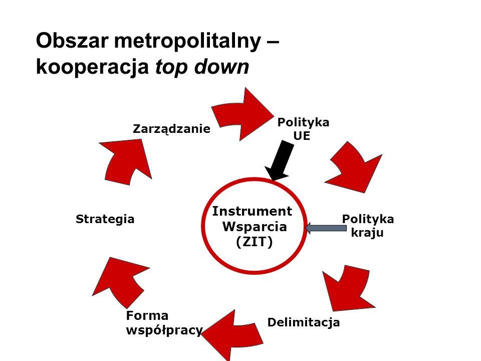 Obszar metropolitalny – kooperacja top down Polityka UE Polityka kraju Delimitacja Strategia Zarządzanie Forma współpracy Instrument Wsparcia (ZIT)