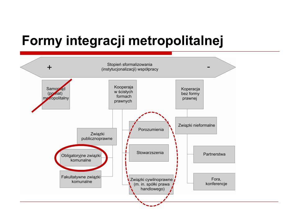 Formy integracji metropolitalnej