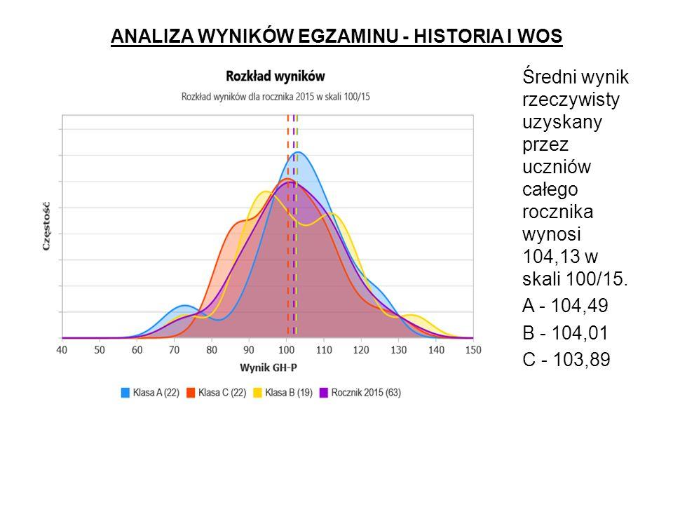 ANALIZA WYNIKÓW EGZAMINU - HISTORIA I WOS Średni wynik rzeczywisty uzyskany przez uczniów całego rocznika wynosi 104,13 w skali 100/15.