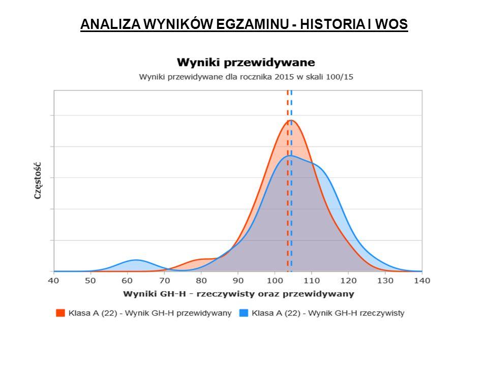 ANALIZA WYNIKÓW EGZAMINU - HISTORIA I WOS