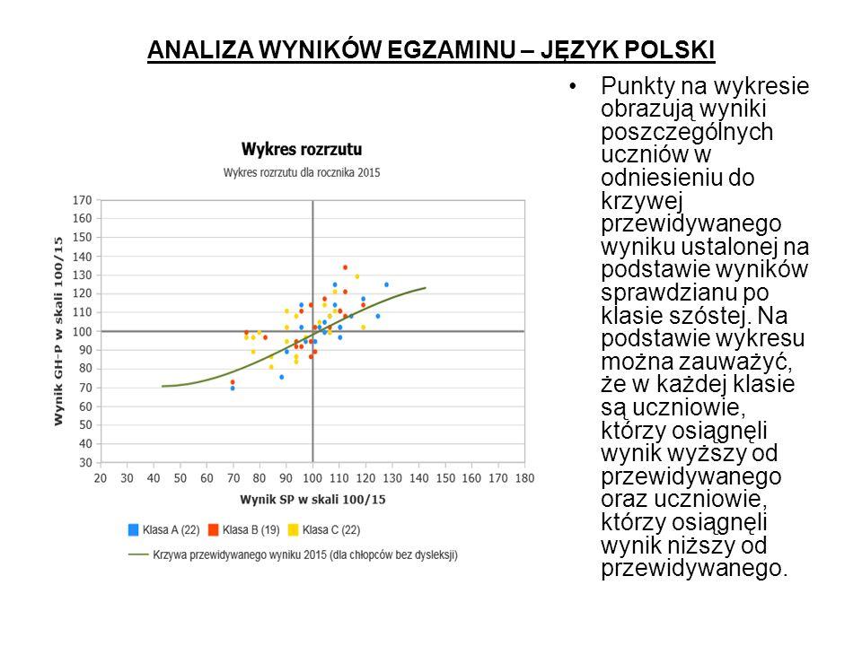 ANALIZA WYNIKÓW EGZAMINU – JĘZYK POLSKI Punkty na wykresie obrazują wyniki poszczególnych uczniów w odniesieniu do krzywej przewidywanego wyniku ustalonej na podstawie wyników sprawdzianu po klasie szóstej.