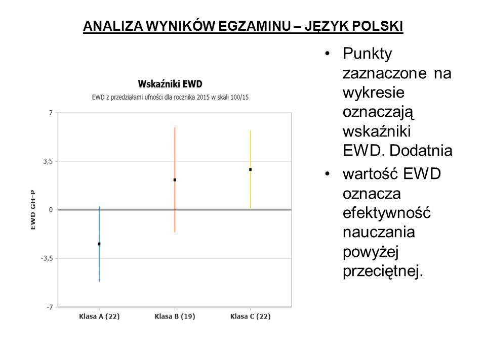 ANALIZA WYNIKÓW EGZAMINU – JĘZYK POLSKI Punkty zaznaczone na wykresie oznaczają wskaźniki EWD.
