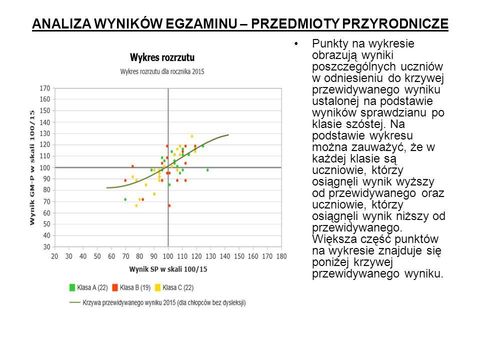 ANALIZA WYNIKÓW EGZAMINU – PRZEDMIOTY PRZYRODNICZE Punkty na wykresie obrazują wyniki poszczególnych uczniów w odniesieniu do krzywej przewidywanego wyniku ustalonej na podstawie wyników sprawdzianu po klasie szóstej.