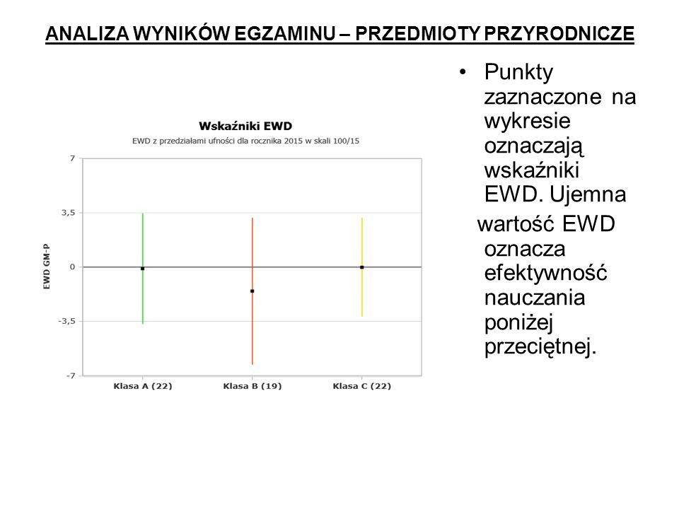 ANALIZA WYNIKÓW EGZAMINU – PRZEDMIOTY PRZYRODNICZE Punkty zaznaczone na wykresie oznaczają wskaźniki EWD.