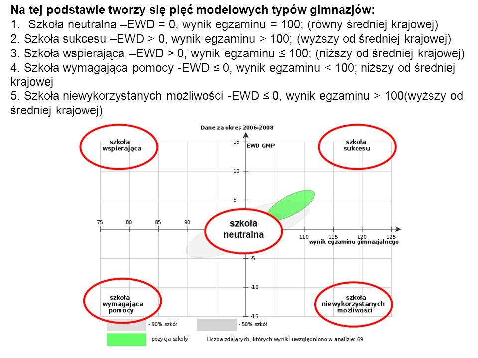 Na tej podstawie tworzy się pięć modelowych typów gimnazjów: 1.Szkoła neutralna –EWD = 0, wynik egzaminu = 100; (równy średniej krajowej) 2.