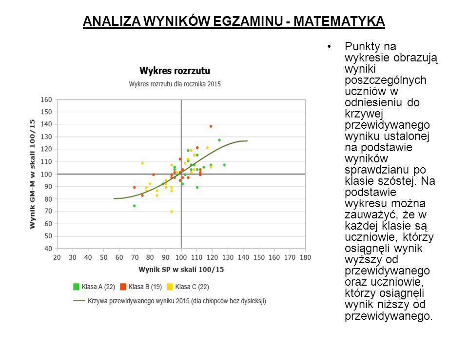 ANALIZA WYNIKÓW EGZAMINU - MATEMATYKA Punkty na wykresie obrazują wyniki poszczególnych uczniów w odniesieniu do krzywej przewidywanego wyniku ustalonej na podstawie wyników sprawdzianu po klasie szóstej.