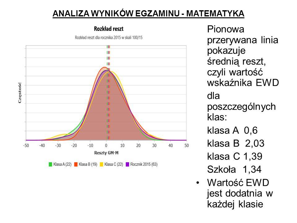 ANALIZA WYNIKÓW EGZAMINU - MATEMATYKA Pionowa przerywana linia pokazuje średnią reszt, czyli wartość wskaźnika EWD dla poszczególnych klas: klasa A 0,6 klasa B 2,03 klasa C 1,39 Szkoła 1,34 Wartość EWD jest dodatnia w każdej klasie