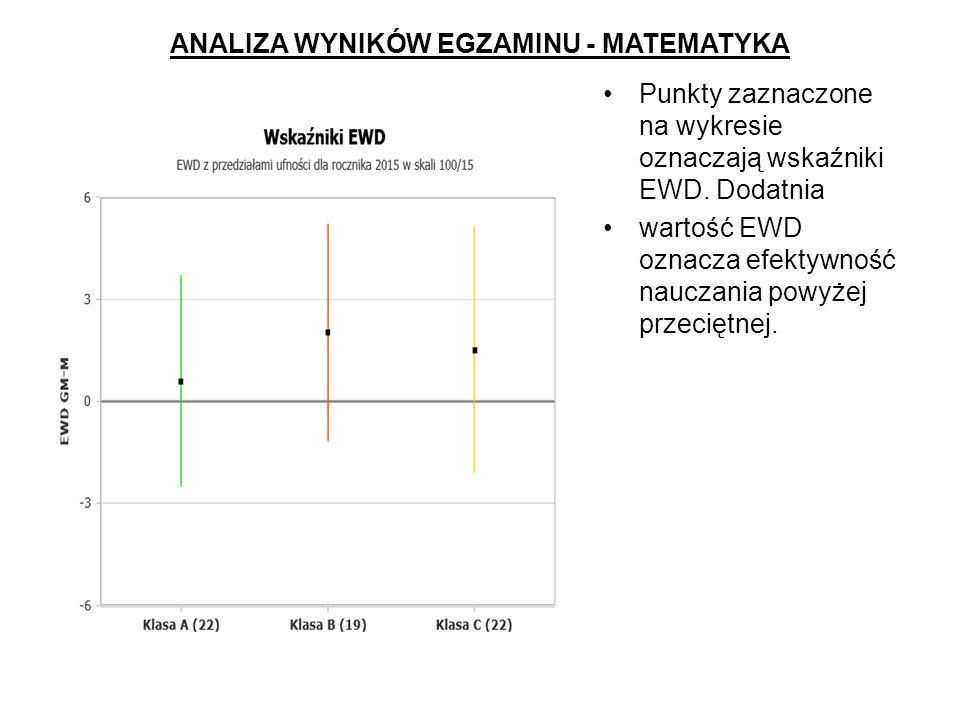ANALIZA WYNIKÓW EGZAMINU - MATEMATYKA Punkty zaznaczone na wykresie oznaczają wskaźniki EWD.