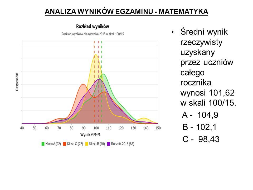 ANALIZA WYNIKÓW EGZAMINU - MATEMATYKA Średni wynik rzeczywisty uzyskany przez uczniów całego rocznika wynosi 101,62 w skali 100/15.