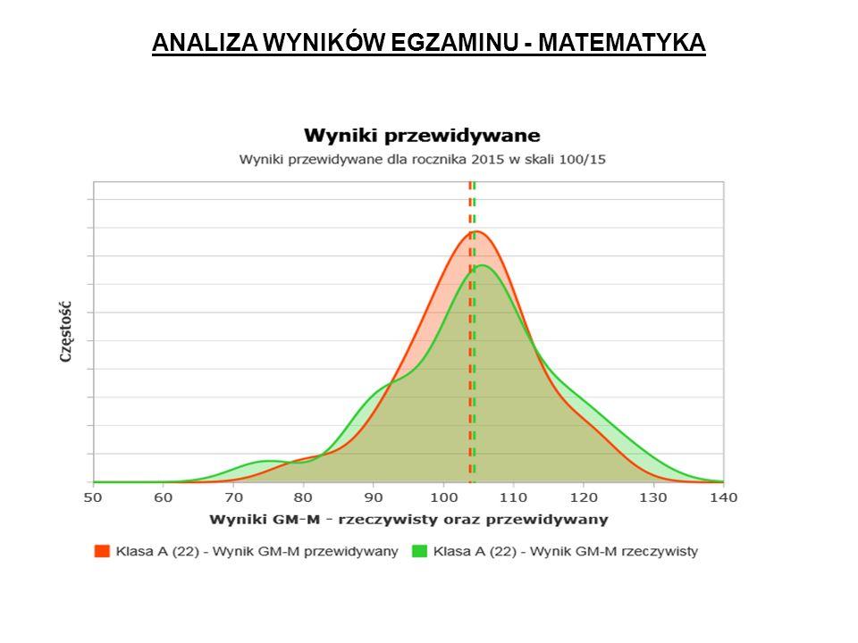 ANALIZA WYNIKÓW EGZAMINU - MATEMATYKA