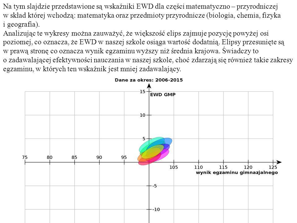 Na tym slajdzie przedstawione są wskaźniki EWD dla części matematyczno – przyrodniczej w skład której wchodzą: matematyka oraz przedmioty przyrodnicze (biologia, chemia, fizyka i geografia).