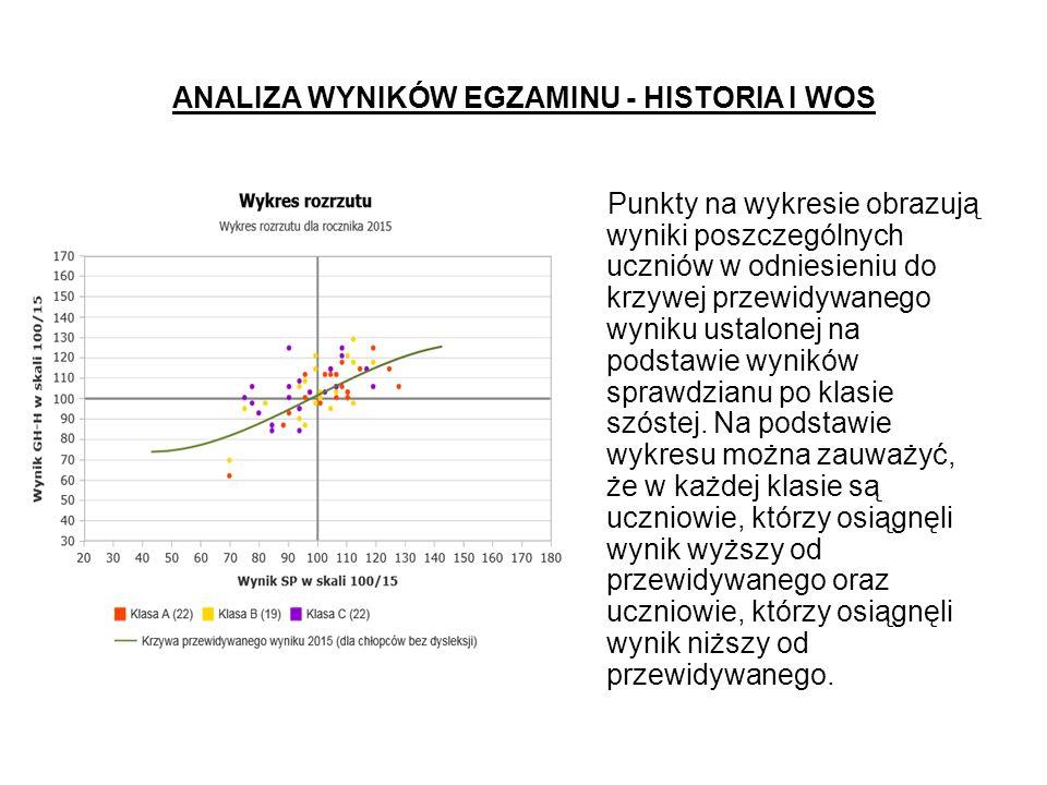 ANALIZA WYNIKÓW EGZAMINU - HISTORIA I WOS Punkty na wykresie obrazują wyniki poszczególnych uczniów w odniesieniu do krzywej przewidywanego wyniku ustalonej na podstawie wyników sprawdzianu po klasie szóstej.