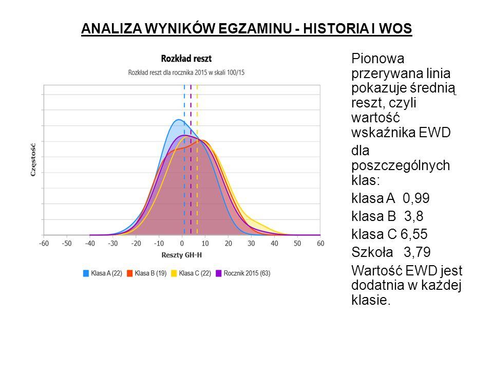 ANALIZA WYNIKÓW EGZAMINU - HISTORIA I WOS Pionowa przerywana linia pokazuje średnią reszt, czyli wartość wskaźnika EWD dla poszczególnych klas: klasa A 0,99 klasa B 3,8 klasa C 6,55 Szkoła 3,79 Wartość EWD jest dodatnia w każdej klasie.