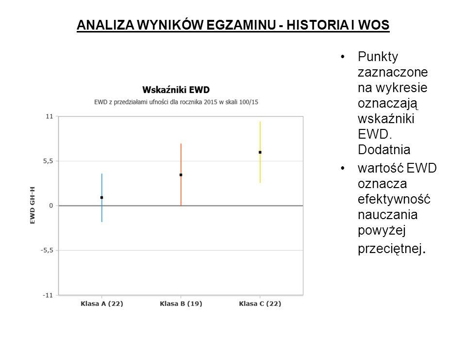 ANALIZA WYNIKÓW EGZAMINU - HISTORIA I WOS Punkty zaznaczone na wykresie oznaczają wskaźniki EWD.