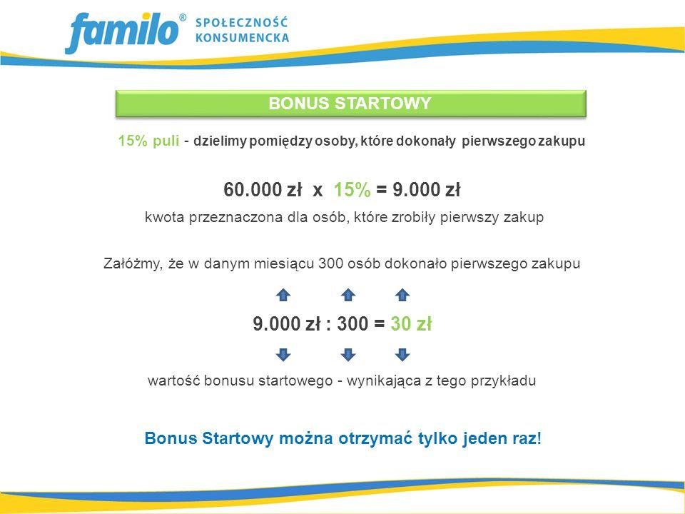 60.000 zł x 15% = 9.000 zł kwota przeznaczona dla osób, które zrobiły pierwszy zakup Załóżmy, że w danym miesiącu 300 osób dokonało pierwszego zakupu 9.000 zł : 300 = 30 zł wartość bonusu startowego - wynikająca z tego przykładu 15% puli - dzielimy pomiędzy osoby, które dokonały pierwszego zakupu Bonus Startowy można otrzymać tylko jeden raz.