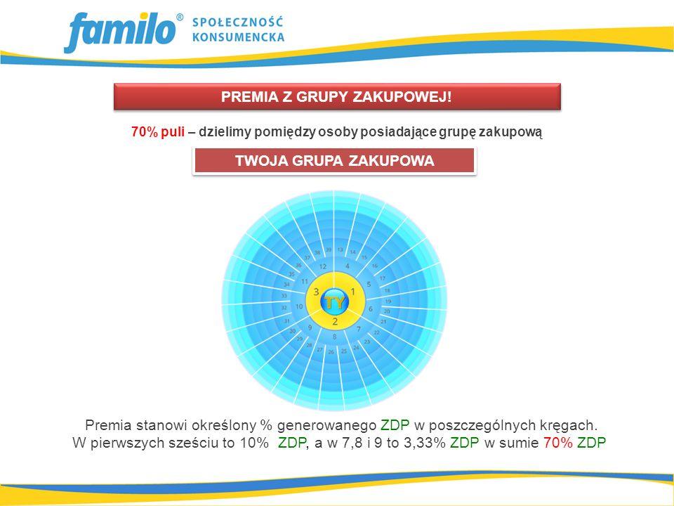 Premia stanowi określony % generowanego ZDP w poszczególnych kręgach.