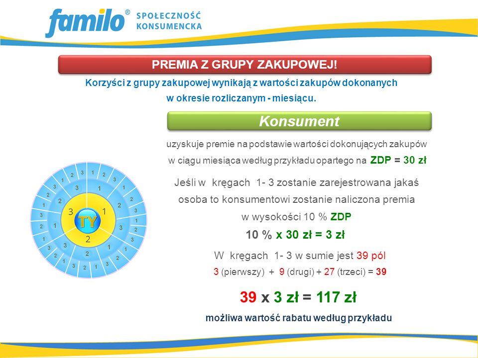 Jeśli w kręgach 1- 3 zostanie zarejestrowana jakaś osoba to konsumentowi zostanie naliczona premia w wysokości 10 % ZDP 10 % x 30 zł = 3 zł 39 x 3 zł = 117 zł PREMIA Z GRUPY ZAKUPOWEJ.