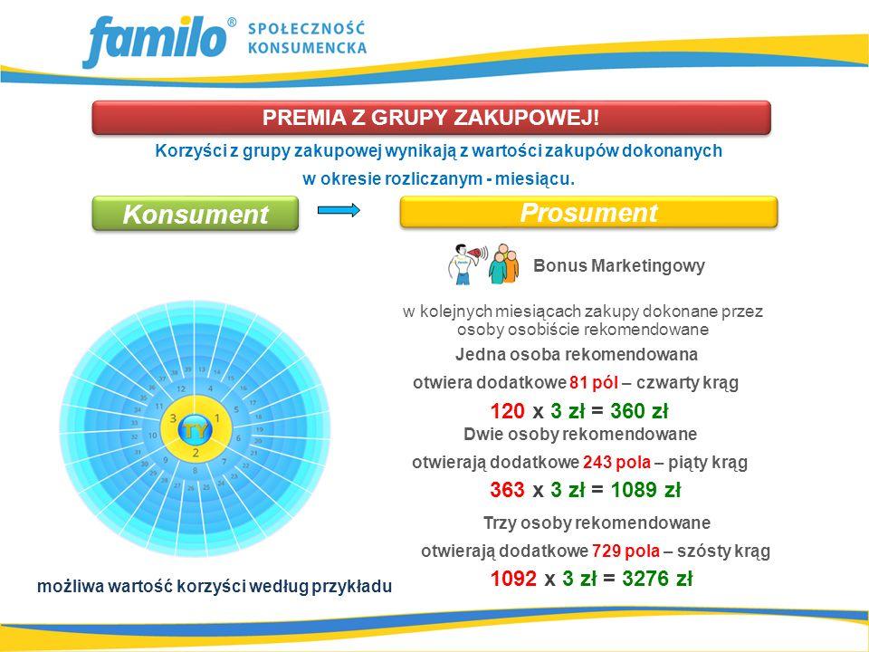 120 x 3 zł = 360 zł Bonus Marketingowy PREMIA Z GRUPY ZAKUPOWEJ.