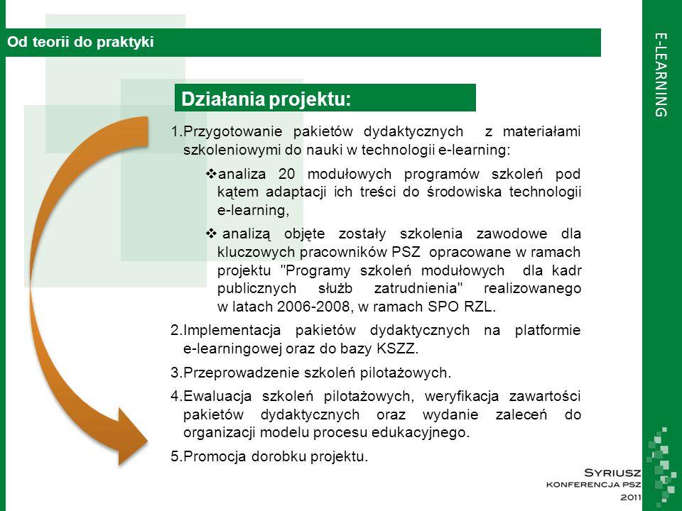 E-LEARNING Od teorii do praktyki 1.Przygotowanie pakietów dydaktycznych z materiałami szkoleniowymi do nauki w technologii e-learning:  analiza 20 modułowych programów szkoleń pod kątem adaptacji ich treści do środowiska technologii e-learning,  analizą objęte zostały szkolenia zawodowe dla kluczowych pracowników PSZ opracowane w ramach projektu Programy szkoleń modułowych dla kadr publicznych służb zatrudnienia realizowanego w latach 2006-2008, w ramach SPO RZL.